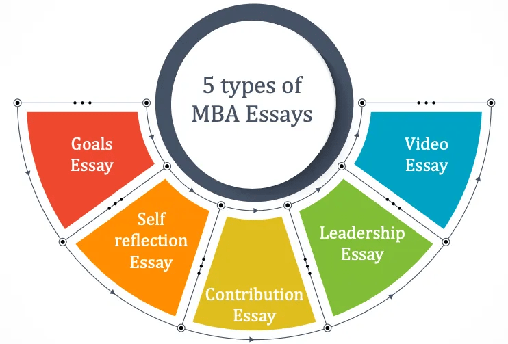 diverse types of MBA essays
