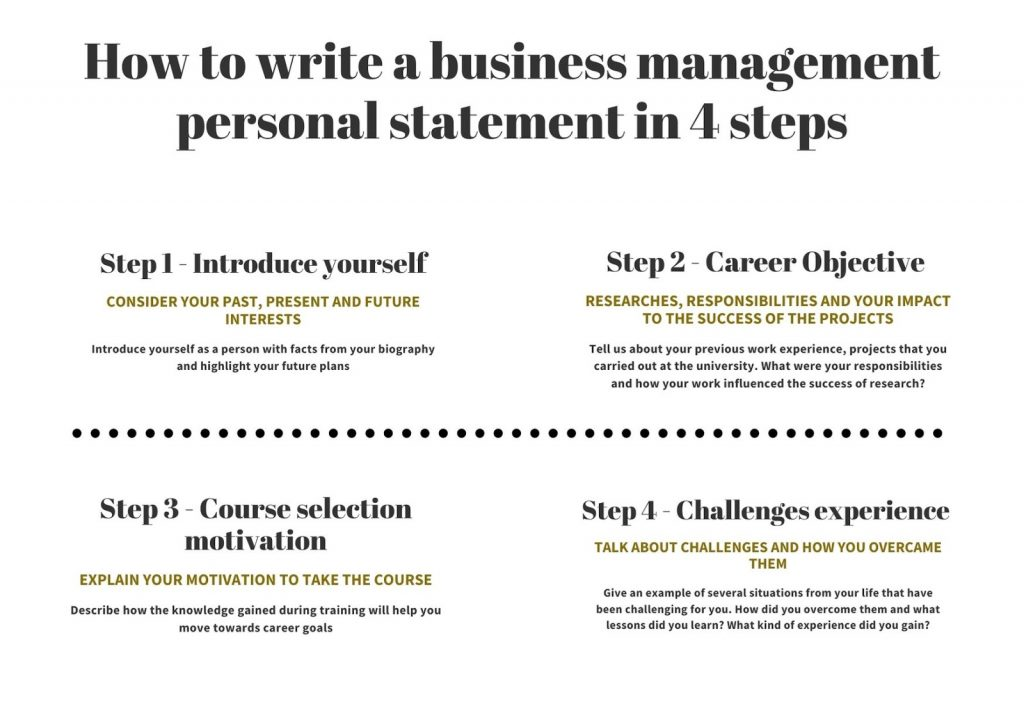 How to Write Business Management Personal Statement in 4 Steps infographics